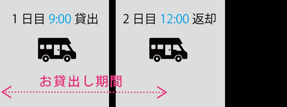 1日目の 9:00にレンタルして翌日の 12:00に返却する場合のイメージ図